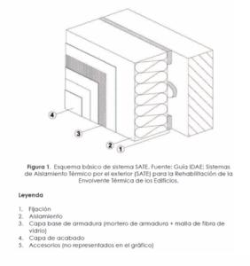 Opincan - Sistema de Aislamiento Térmico por el Exterior